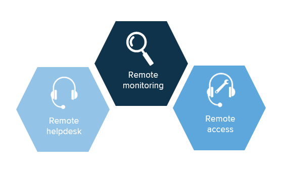 Remote monitoring and remote access